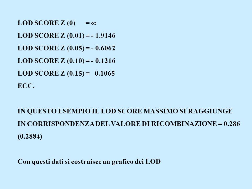 LOD SCORE Z (0) =  LOD SCORE Z (0.01) = - 1.9146 LOD SCORE Z (0.05) = - 0.6062 LOD SCORE Z (0.10) = - 0.1216 LOD SCORE Z (0.15) = 0.1065 ECC. IN QUES