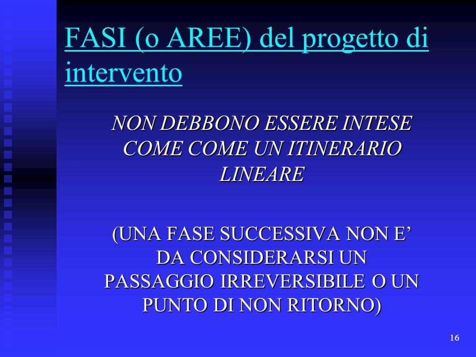 16 FASI (o AREE) del progetto di intervento NON DEBBONO ESSERE INTESE COME COME UN ITINERARIO LINEARE (UNA FASE SUCCESSIVA NON E' DA CONSIDERARSI UN PASSAGGIO IRREVERSIBILE O UN PUNTO DI NON RITORNO)