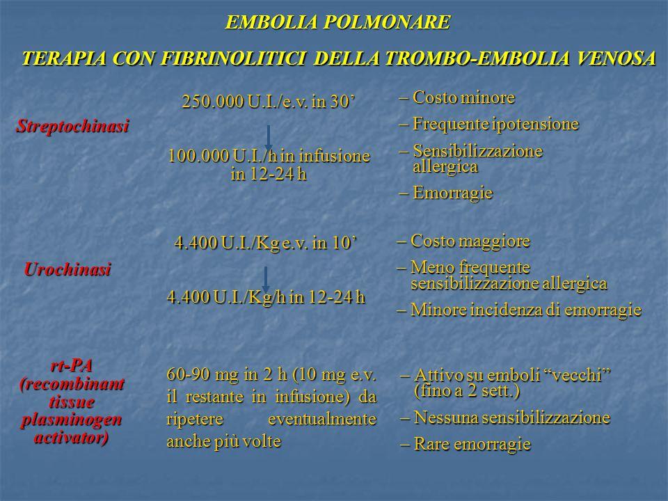 TERAPIA CON FIBRINOLITICI DELLA TROMBO-EMBOLIA VENOSA EMBOLIA POLMONARE Streptochinasi Urochinasi rt-PA (recombinant tissue plasminogen activator) 250