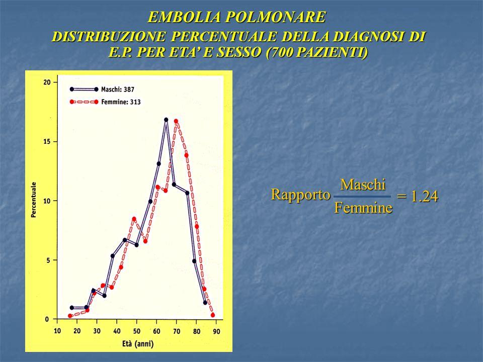 EMBOLIA POLMONARE DISTRIBUZIONE PERCENTUALE DELLA DIAGNOSI DI E.P. PER ETA' E SESSO (700 PAZIENTI) RapportoMaschiFemmine = 1.24