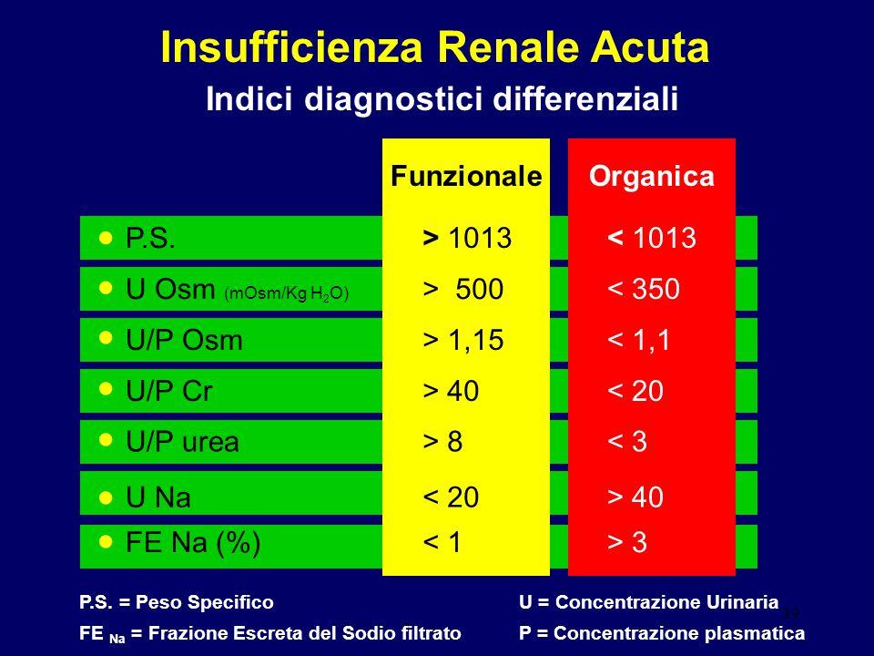 39 Insufficienza Renale Acuta Indici diagnostici differenziali FunzionaleOrganica P.S. U Osm (mOsm/Kg H 2 O) FE Na (%) P.S. = Peso SpecificoU = Concen