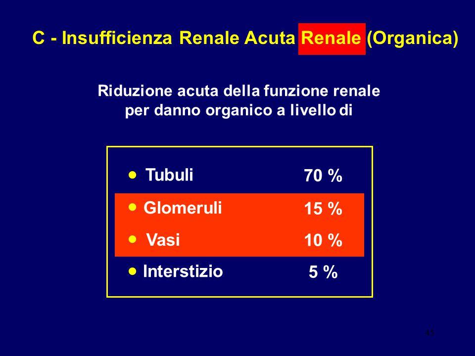 45 C - Insufficienza Renale Acuta Renale (Organica) Riduzione acuta della funzione renale per danno organico a livello di Glomeruli Vasi Tubuli Inters