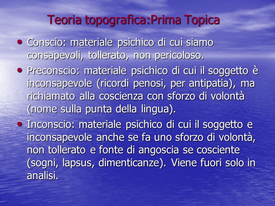 Teoria topografica:Prima Topica Conscio: materiale psichico di cui siamo consapevoli, tollerato, non pericoloso. Conscio: materiale psichico di cui si