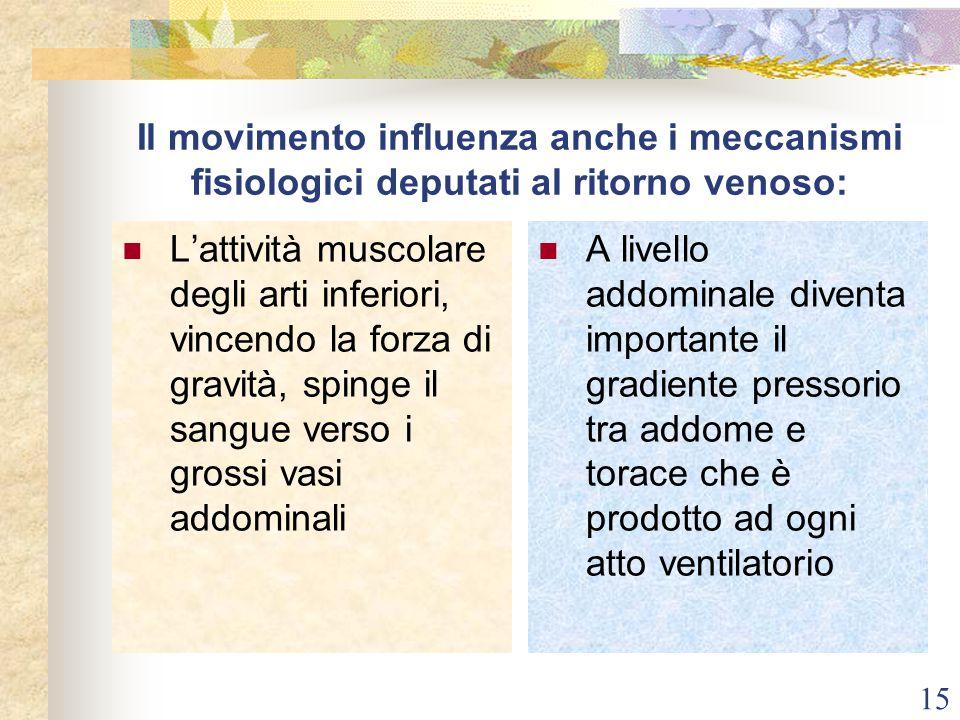 15 Il movimento influenza anche i meccanismi fisiologici deputati al ritorno venoso: L'attività muscolare degli arti inferiori, vincendo la forza di g