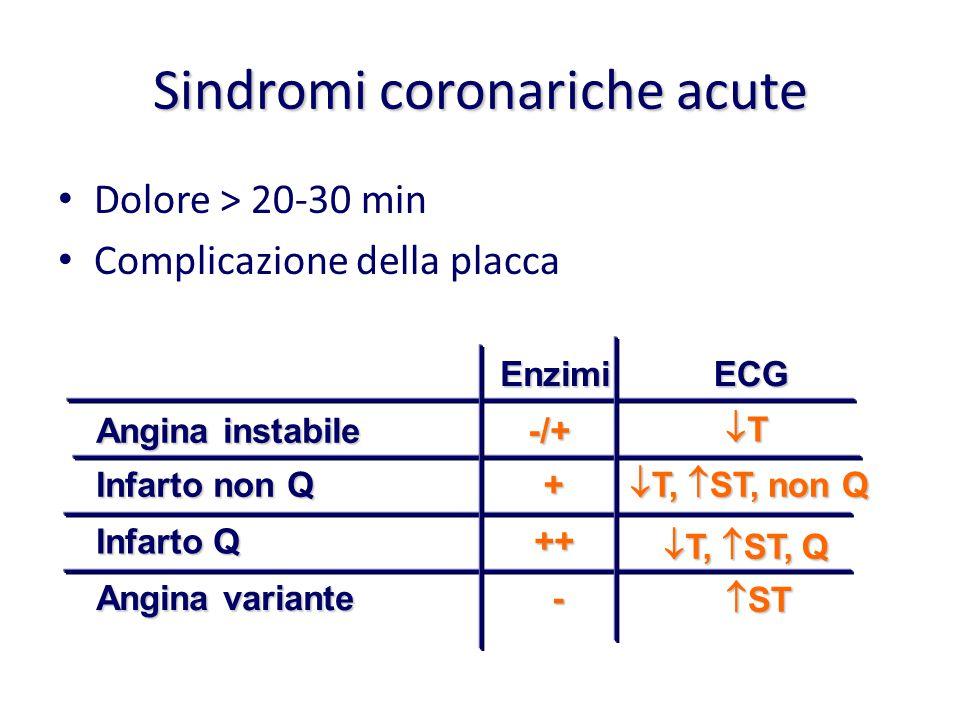 Sindromi coronariche acute Dolore > 20-30 min Complicazione della placca EnzimiECG Angina instabile -/+ TTTT Infarto non Q +  T,  ST, non Q Infa