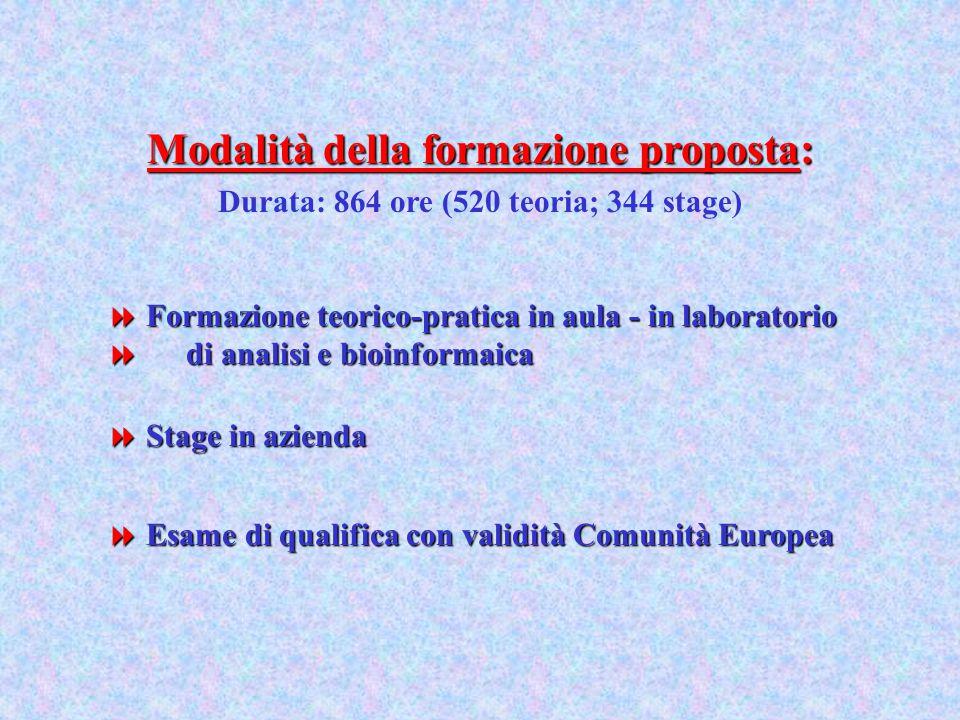 Modalità della formazione proposta: Durata: 864 ore (520 teoria; 344 stage) Formazione teorico-pratica in aula - in laboratorio di analisi e bioinformaica Stage in azienda Esame di qualifica con validità Comunità Europea