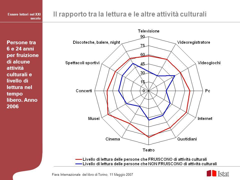 Il rapporto tra la lettura e le altre attività culturali Essere lettori nel XXI secolo Persone tra 6 e 24 anni per fruizione di alcune attività cultur