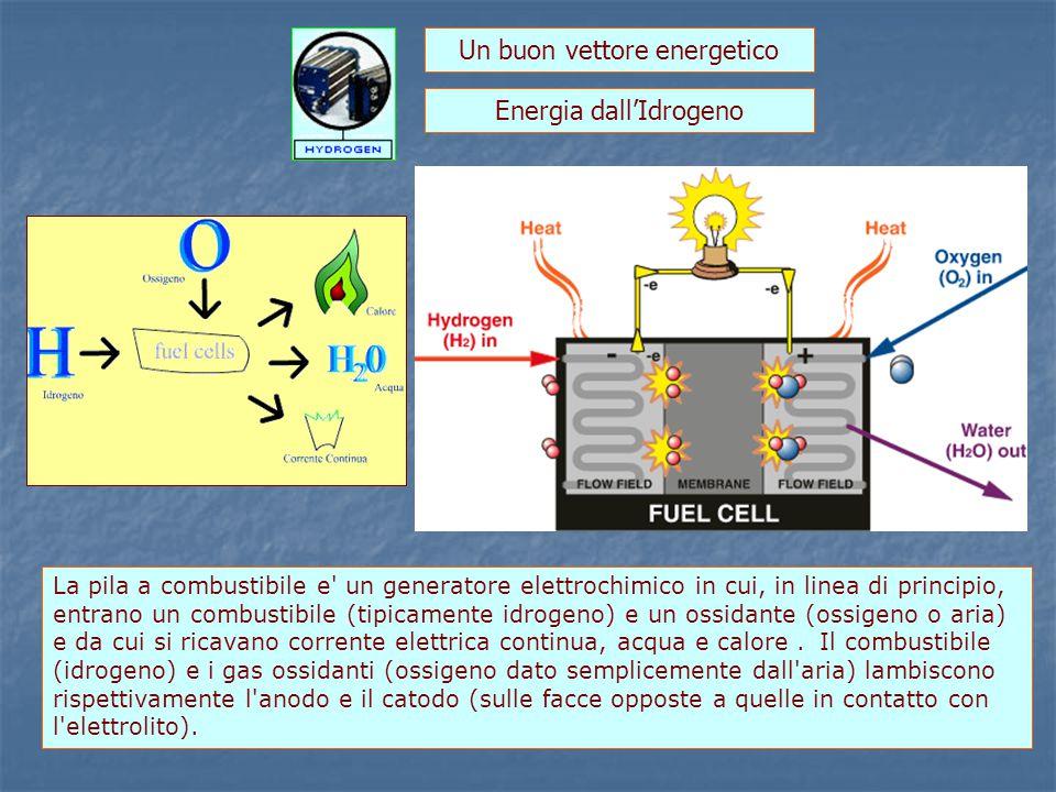 Energia dall'Idrogeno La pila a combustibile e un generatore elettrochimico in cui, in linea di principio, entrano un combustibile (tipicamente idrogeno) e un ossidante (ossigeno o aria) e da cui si ricavano corrente elettrica continua, acqua e calore.