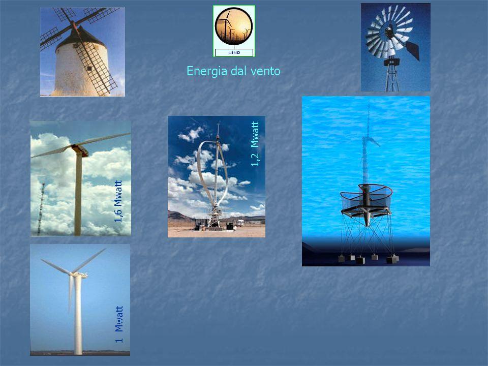 Energia dal vento 1,6 Mwatt 1 Mwatt 1,2 Mwatt