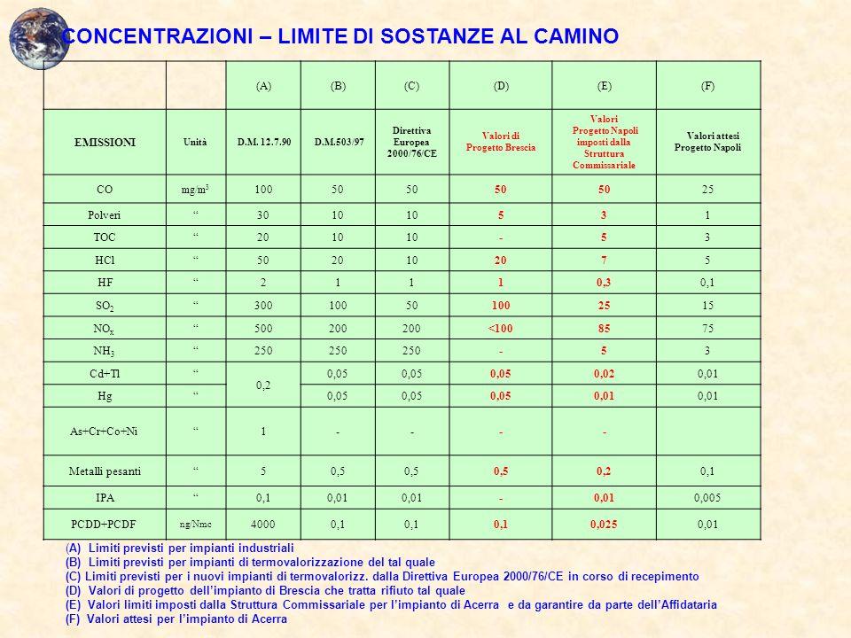CONCENTRAZIONI – LIMITE DI SOSTANZE AL CAMINO (A)(B)(C)(D)(E)(F) EMISSIONI UnitàD.M. 12.7.90D.M.503/97 Direttiva Europea 2000/76/CE Valori di Progetto
