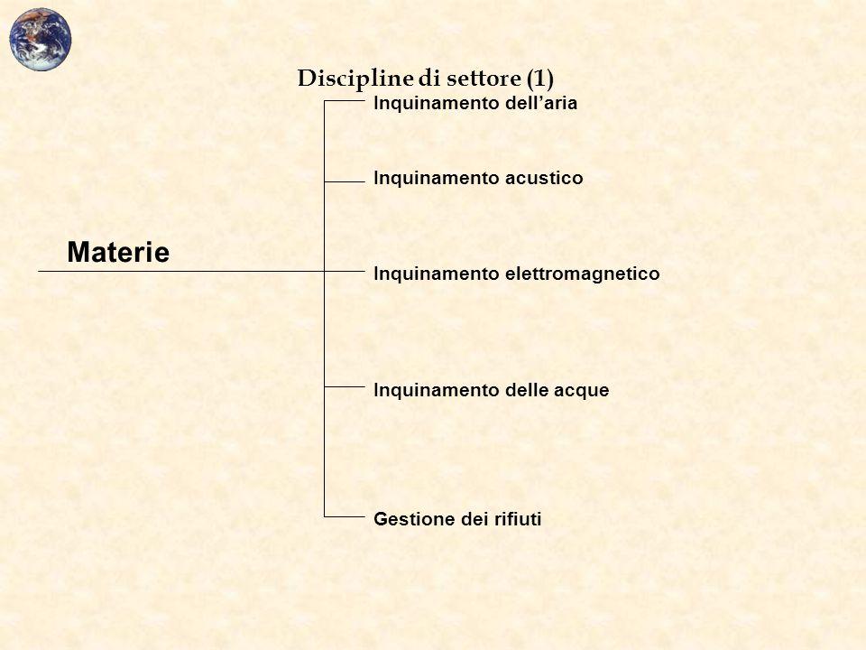 Discipline di settore (1) Inquinamento dell'aria Inquinamento acustico Inquinamento elettromagnetico Inquinamento delle acque Gestione dei rifiuti Mat