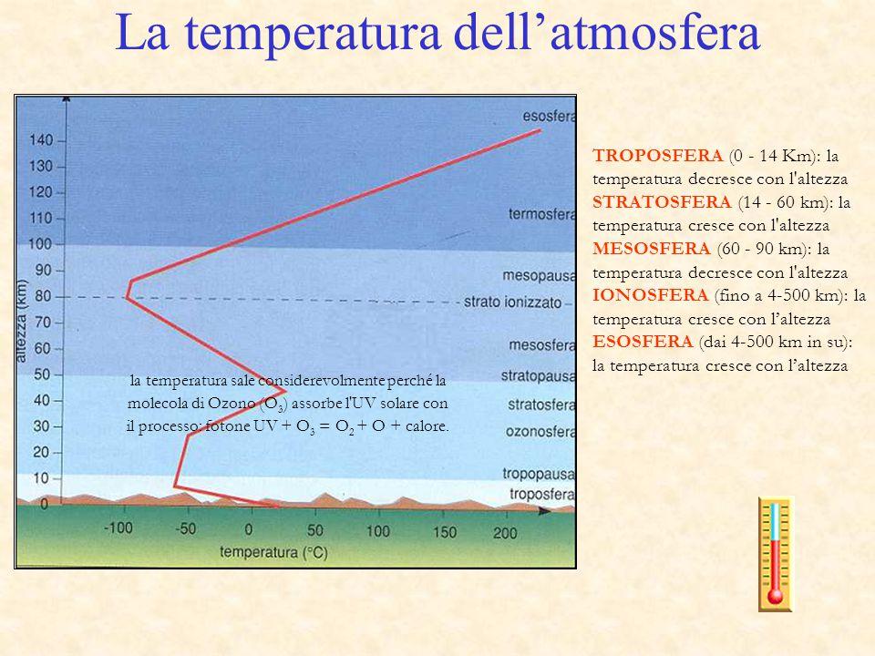 La temperatura dell'atmosfera TROPOSFERA (0 - 14 Km): la temperatura decresce con l'altezza STRATOSFERA (14 - 60 km): la temperatura cresce con l'alte