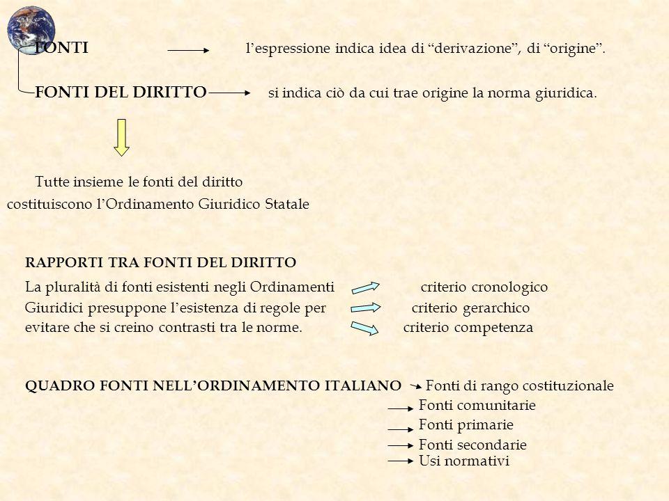 """FONTI l ' espressione indica idea di """" derivazione """", di """" origine """". FONTI DEL DIRITTO si indica ciò da cui trae origine la norma giuridica. Tutte in"""