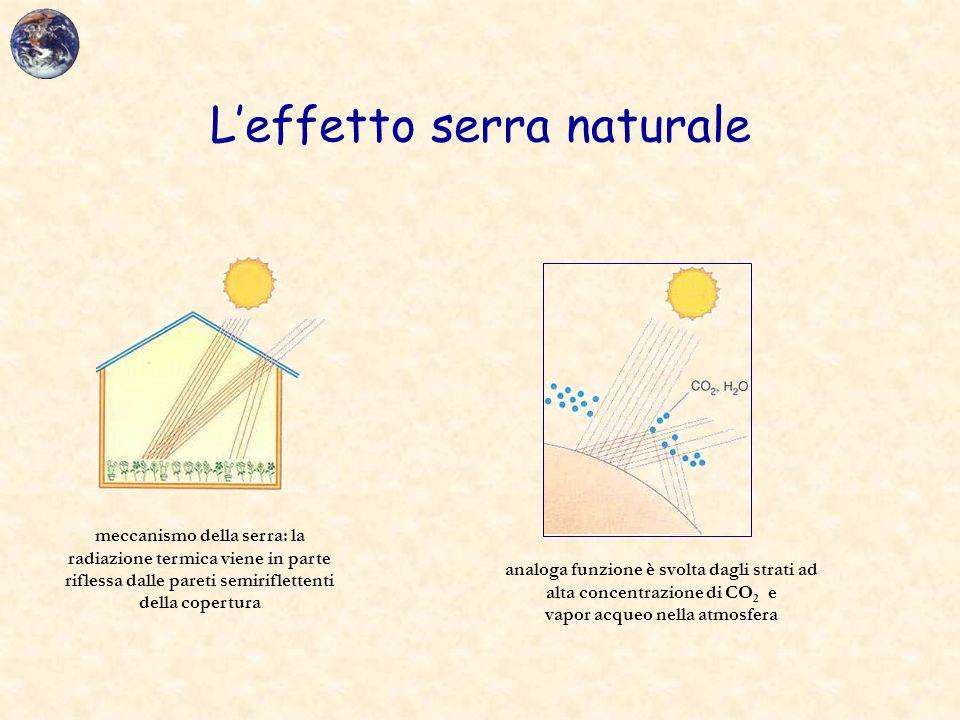 L'effetto serra naturale meccanismo della serra: la radiazione termica viene in parte riflessa dalle pareti semiriflettenti della copertura analoga fu