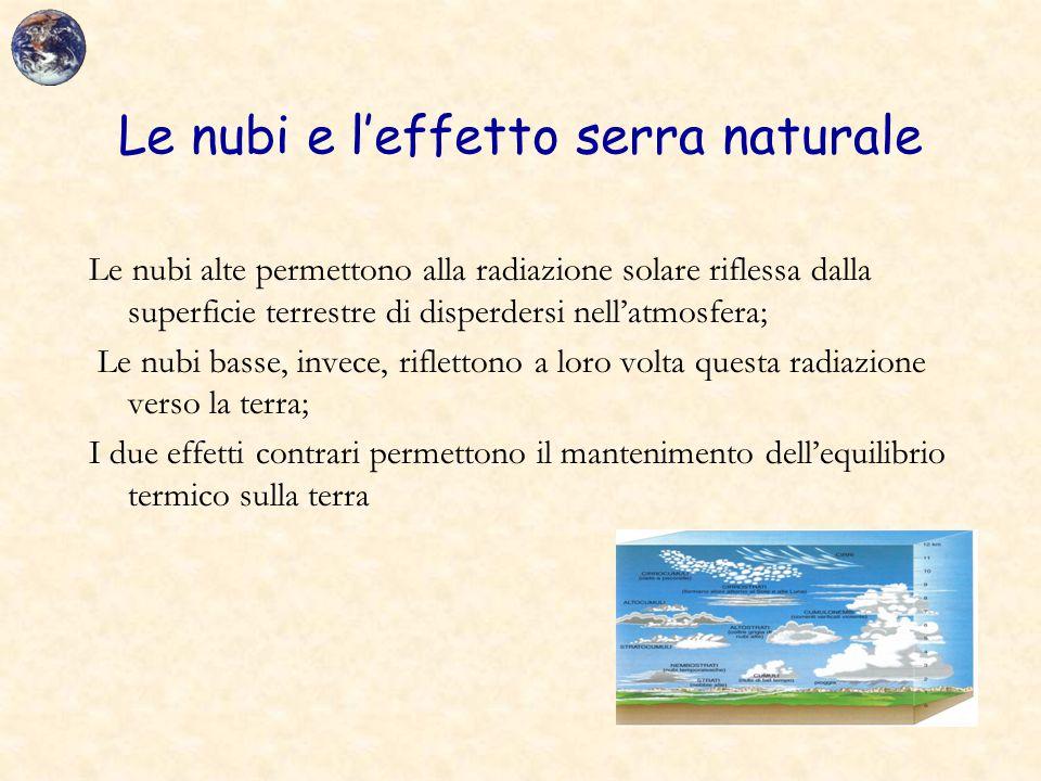 Le nubi e l'effetto serra naturale Le nubi alte permettono alla radiazione solare riflessa dalla superficie terrestre di disperdersi nell'atmosfera; L