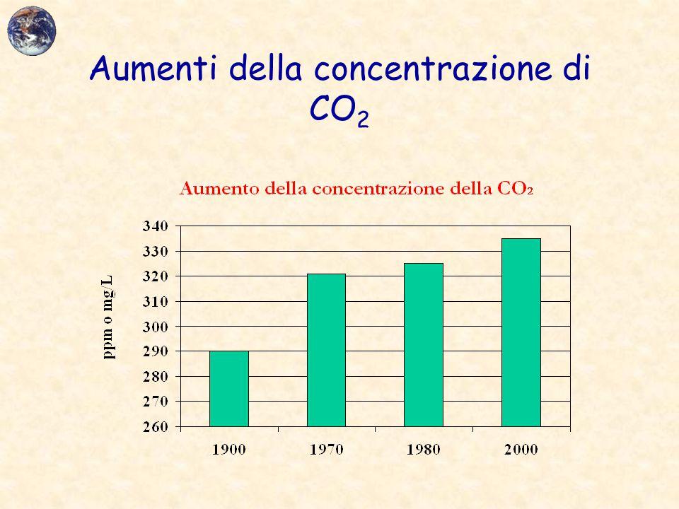 Aumenti della concentrazione di CO 2