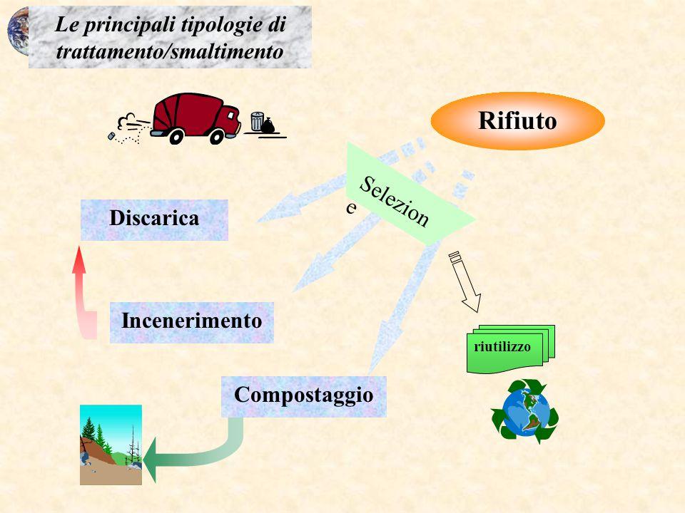 Rifiuto Discarica Incenerimento Compostaggio Selezion e Le principali tipologie di trattamento/smaltimento riutilizzo