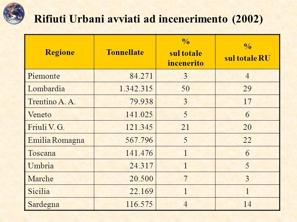 Rifiuti Urbani avviati ad incenerimento (2002) RegioneTonnellate % sul totale incenerito % sul totale RU Piemonte84.27134 Lombardia1.342.3155029 Trent