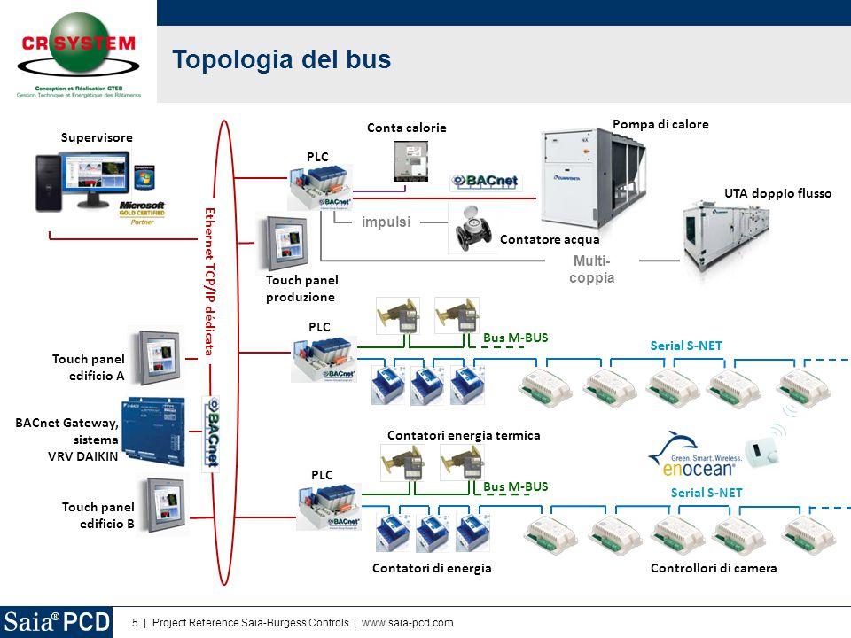 5   Project Reference Saia-Burgess Controls   www.saia-pcd.com Topologia del bus …… Ethernet TCP/IP dédicata Multi- coppia UTA doppio flusso Pompa d