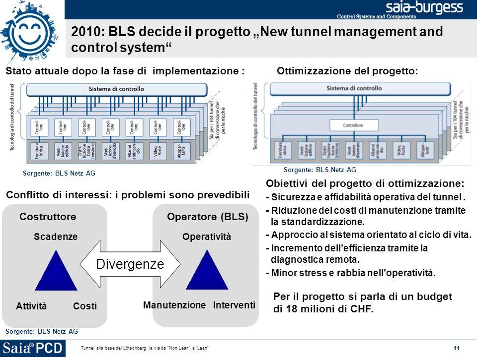 """11 Tunnel alla base del Lötschberg: la via da Non Lean a Lean Operatore (BLS) Operatività ManutenzioneInterventi Costruttore Scadenze AttivitàCosti Divergenze 2010: BLS decide il progetto """"New tunnel management and control system Conflitto di interessi: i problemi sono prevedibili Sorgente: BLS Netz AG Obiettivi del progetto di ottimizzazione: - Sicurezza e affidabilità operativa del tunnel."""