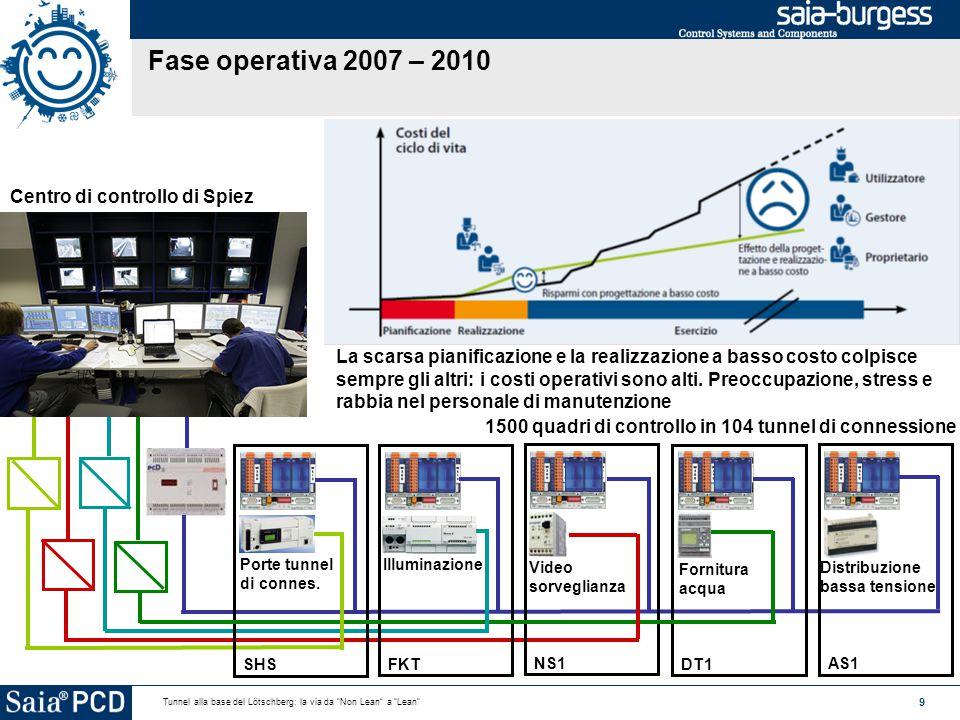 9 Tunnel alla base del Lötschberg: la via da Non Lean a Lean Fase operativa 2007 – 2010 La scarsa pianificazione e la realizzazione a basso costo colpisce sempre gli altri: i costi operativi sono alti.