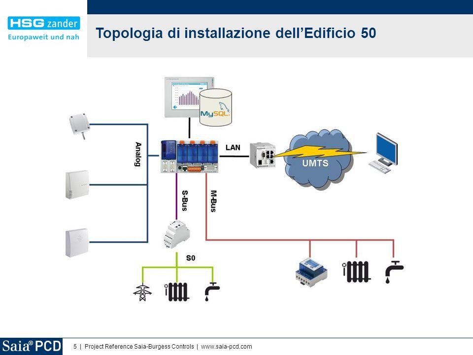 5 | Project Reference Saia-Burgess Controls | www.saia-pcd.com Topologia di installazione dell'Edificio 50