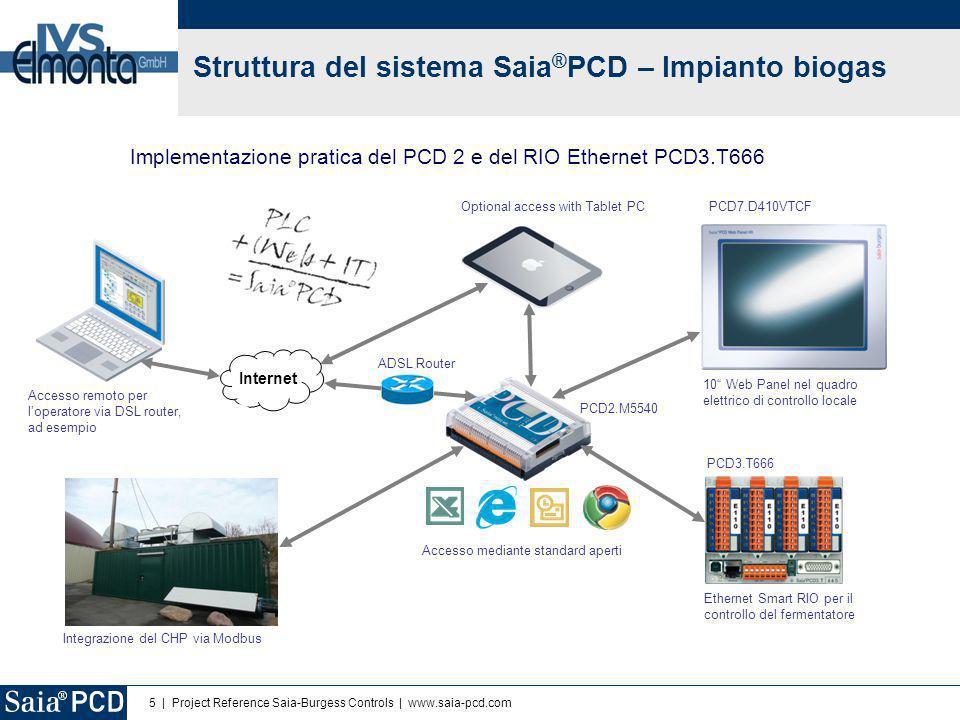 5 | Project Reference Saia-Burgess Controls | www.saia-pcd.com Implementazione pratica del PCD 2 e del RIO Ethernet PCD3.T666 ADSL Router Internet PCD