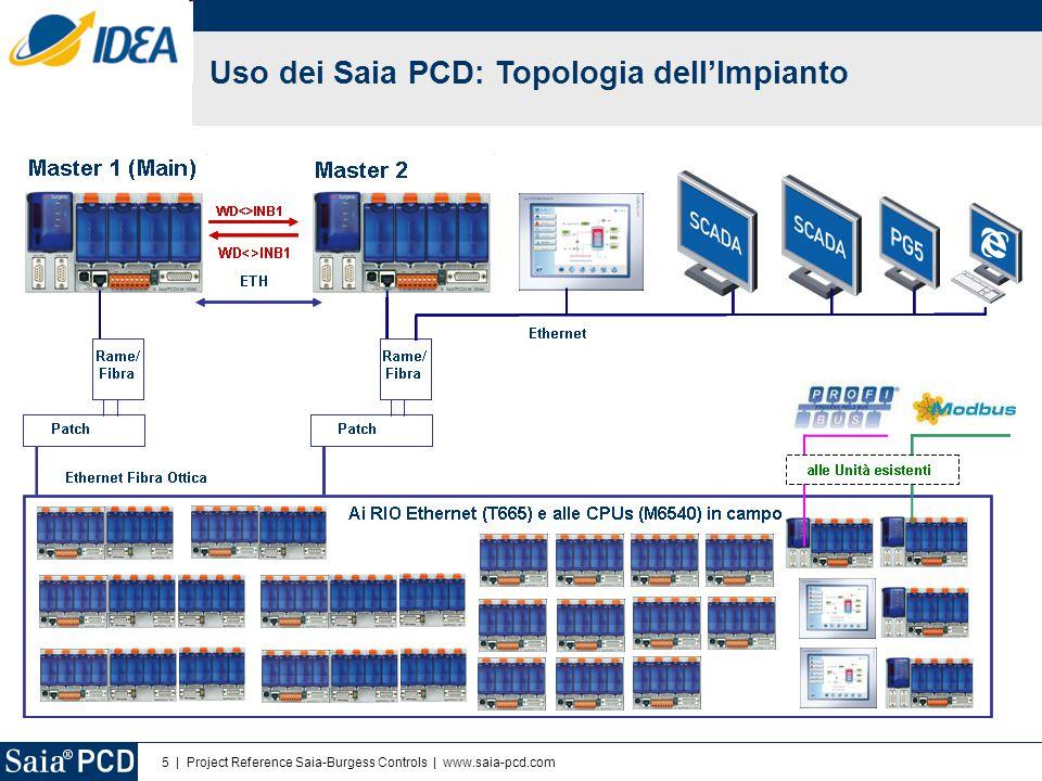 6 | Project Reference Saia-Burgess Controls | www.saia-pcd.com Uso dei Saia PCD: unità HW Turbo per la generazione di Energia: 1,2GWh/anno PCD3.M6540 nel quadro dell'HWTurbo Quadro dell'HWTurbo Pagine Web Prossimo Passo: Integrazione dell'unità di controllo TurboGAS via BACNet