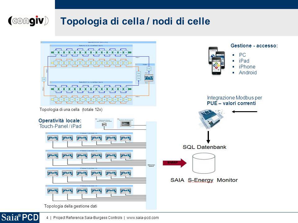 4 | Project Reference Saia-Burgess Controls | www.saia-pcd.com Operatività locale: Touch-Panel / iPad Integrazione Modbus per PUE – valori correnti To
