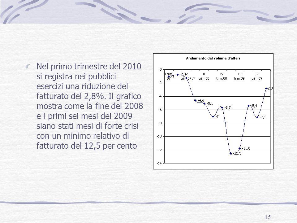 15 Nel primo trimestre del 2010 si registra nei pubblici esercizi una riduzione del fatturato del 2,8%. Il grafico mostra come la fine del 2008 e i pr