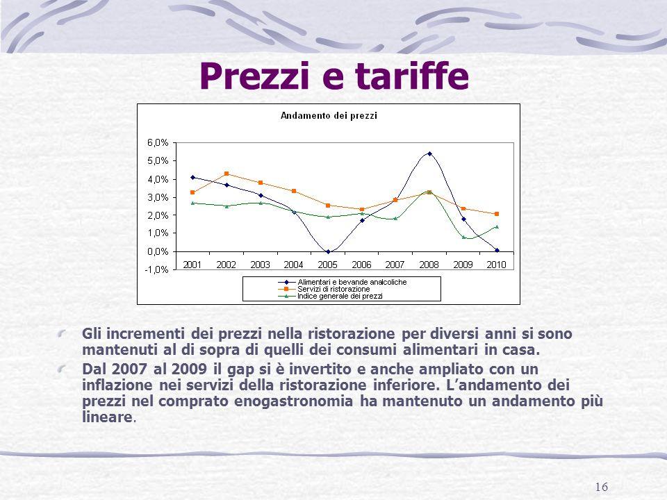 16 Prezzi e tariffe Gli incrementi dei prezzi nella ristorazione per diversi anni si sono mantenuti al di sopra di quelli dei consumi alimentari in casa.