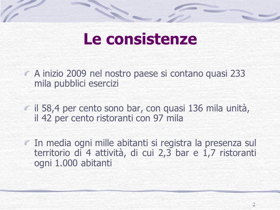 2 Le consistenze A inizio 2009 nel nostro paese si contano quasi 233 mila pubblici esercizi il 58,4 per cento sono bar, con quasi 136 mila unità, il 4