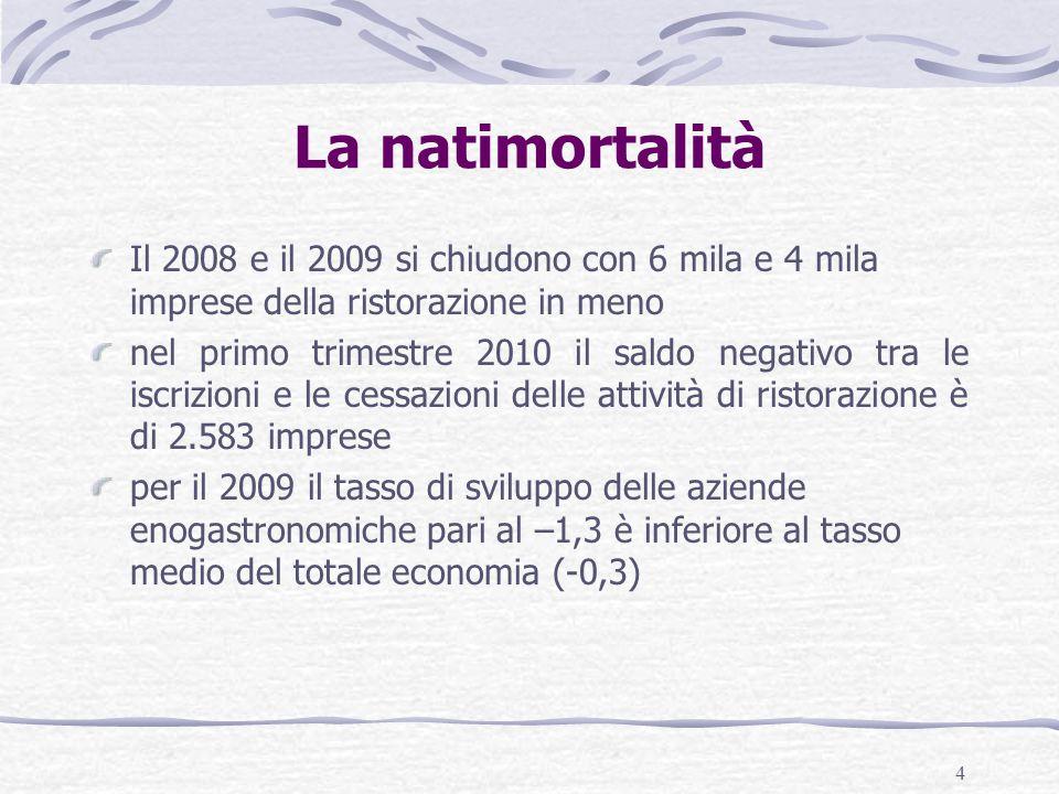 4 La natimortalità Il 2008 e il 2009 si chiudono con 6 mila e 4 mila imprese della ristorazione in meno nel primo trimestre 2010 il saldo negativo tra le iscrizioni e le cessazioni delle attività di ristorazione è di 2.583 imprese per il 2009 il tasso di sviluppo delle aziende enogastronomiche pari al –1,3 è inferiore al tasso medio del totale economia (-0,3)