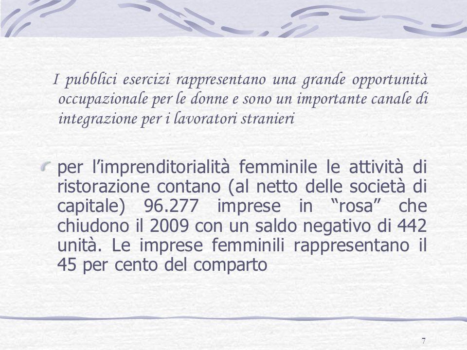 7 I pubblici esercizi rappresentano una grande opportunità occupazionale per le donne e sono un importante canale di integrazione per i lavoratori stranieri per l'imprenditorialità femminile le attività di ristorazione contano (al netto delle società di capitale) 96.277 imprese in rosa che chiudono il 2009 con un saldo negativo di 442 unità.