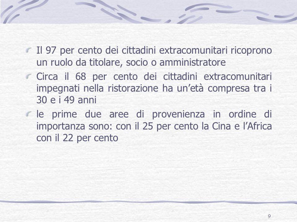 9 Il 97 per cento dei cittadini extracomunitari ricoprono un ruolo da titolare, socio o amministratore Circa il 68 per cento dei cittadini extracomuni