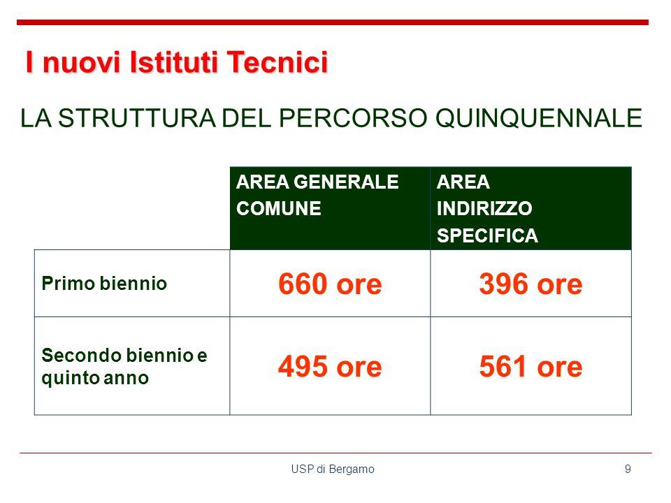 USP di Bergamo9 AREA GENERALE COMUNE AREA INDIRIZZO SPECIFICA Primo biennio 660 ore396 ore Secondo biennio e quinto anno 495 ore561 ore LA STRUTTURA DEL PERCORSO QUINQUENNALE I nuovi Istituti Tecnici