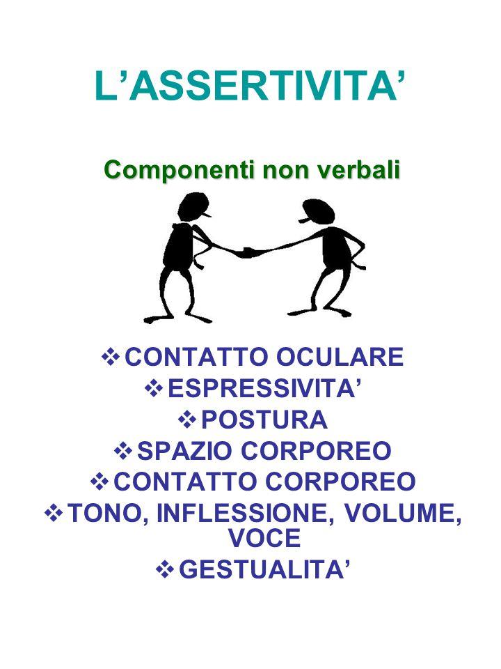 L'ASSERTIVITA' Componenti non verbali  CONTATTO OCULARE  ESPRESSIVITA'  POSTURA  SPAZIO CORPOREO  CONTATTO CORPOREO  TONO, INFLESSIONE, VOLUME,