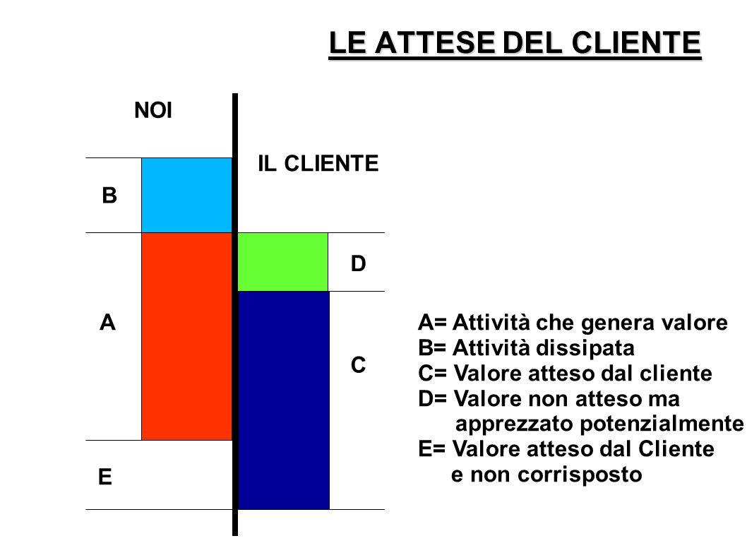 LE ATTESE DEL CLIENTE NOI IL CLIENTE B A E D C A= Attività che genera valore B= Attività dissipata C= Valore atteso dal cliente D= Valore non atteso ma apprezzato potenzialmente E= Valore atteso dal Cliente e non corrisposto