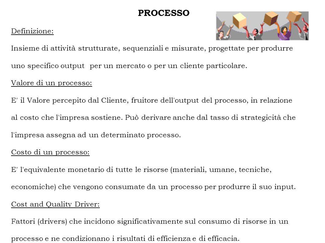 PROCESSO Definizione: Insieme di attività strutturate, sequenziali e misurate, progettate per produrre uno specifico output per un mercato o per un cliente particolare.