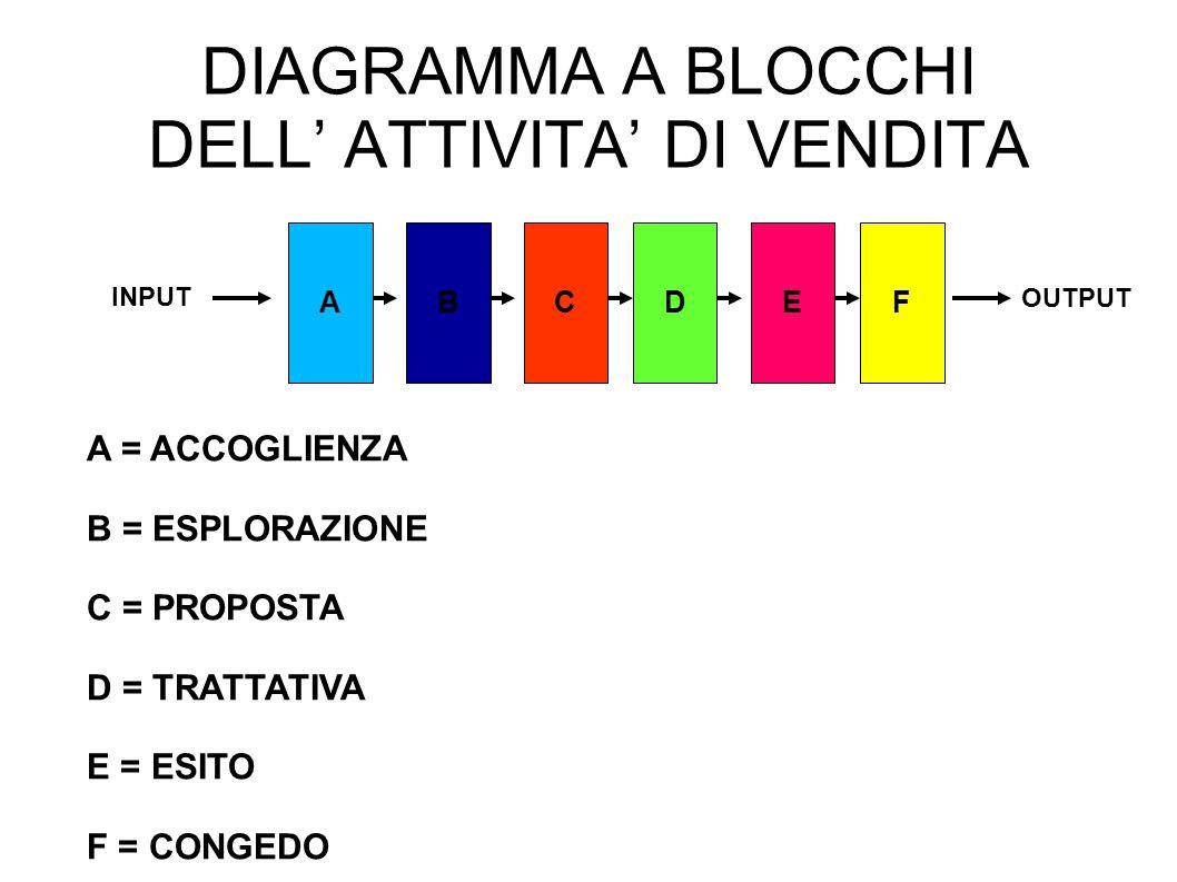 DIAGRAMMA A BLOCCHI DELL' ATTIVITA' DI VENDITA ABCDEF A = ACCOGLIENZA B = ESPLORAZIONE C = PROPOSTA D = TRATTATIVA E = ESITO F = CONGEDO INPUT OUTPUT