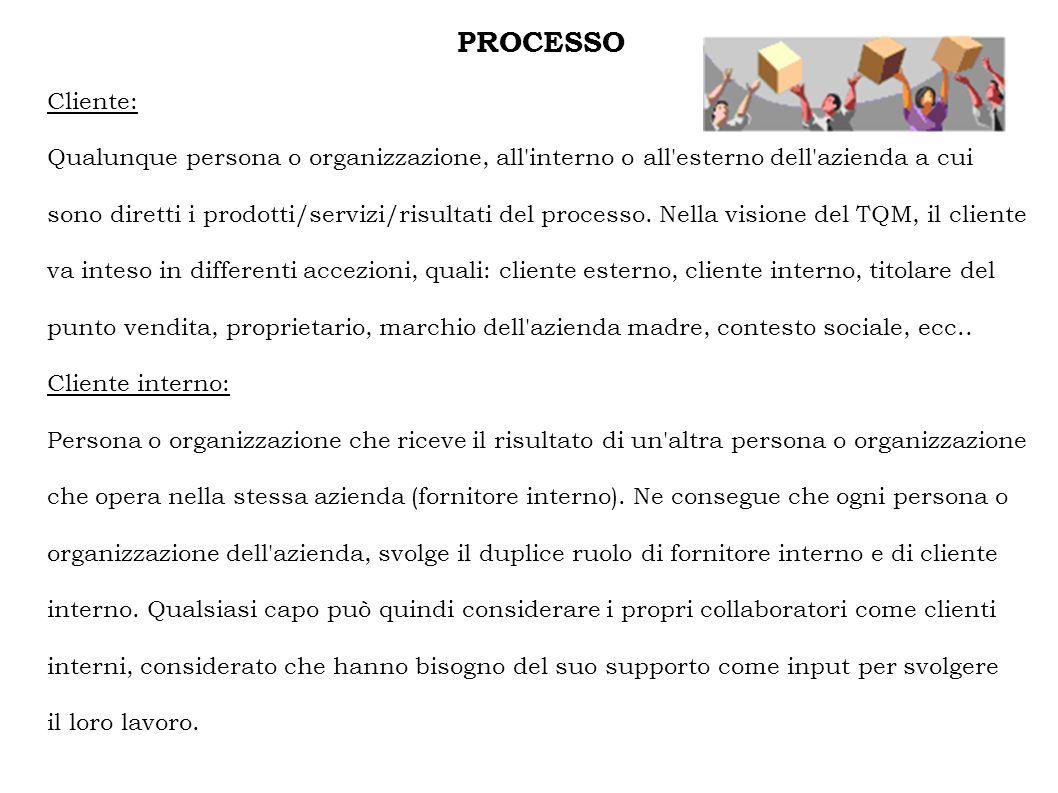 PROCESSO Cliente: Qualunque persona o organizzazione, all interno o all esterno dell azienda a cui sono diretti i prodotti/servizi/risultati del processo.