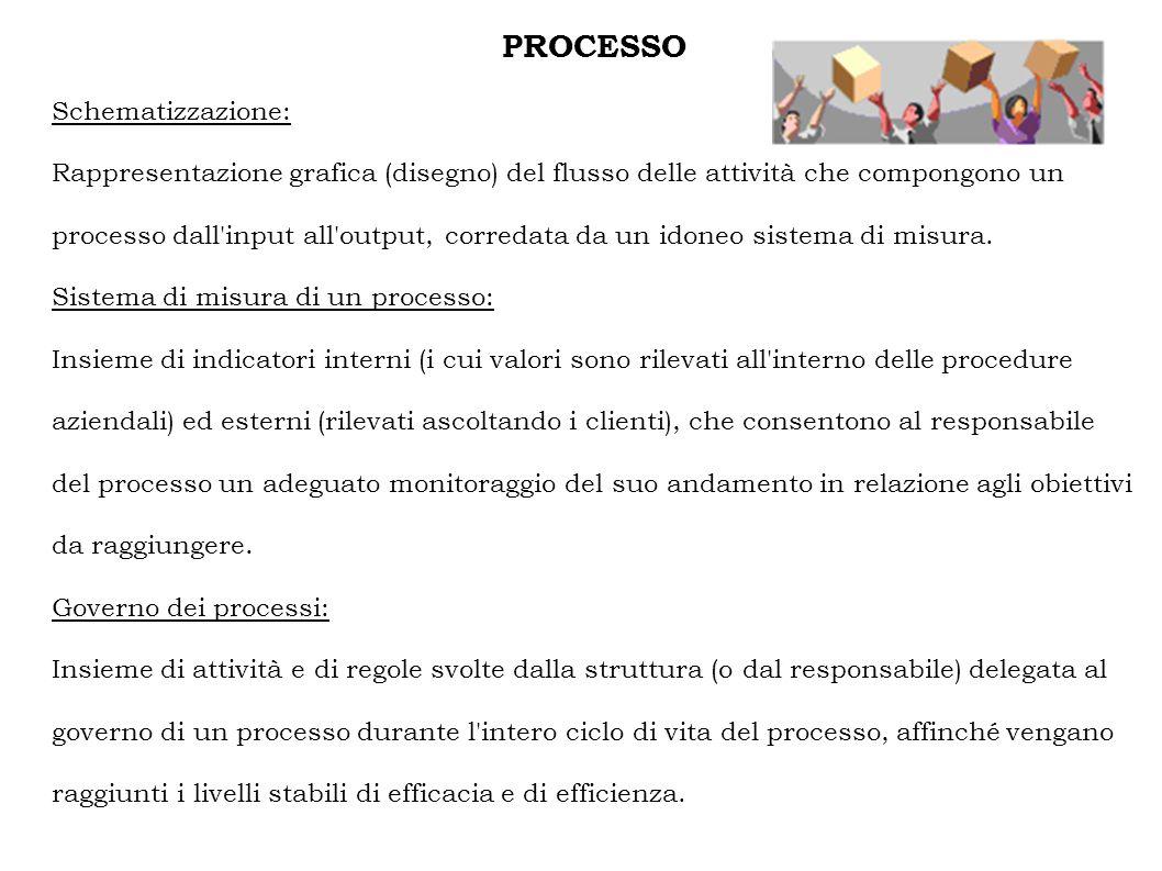 PROCESSO Schematizzazione: Rappresentazione grafica (disegno) del flusso delle attività che compongono un processo dall input all output, corredata da un idoneo sistema di misura.
