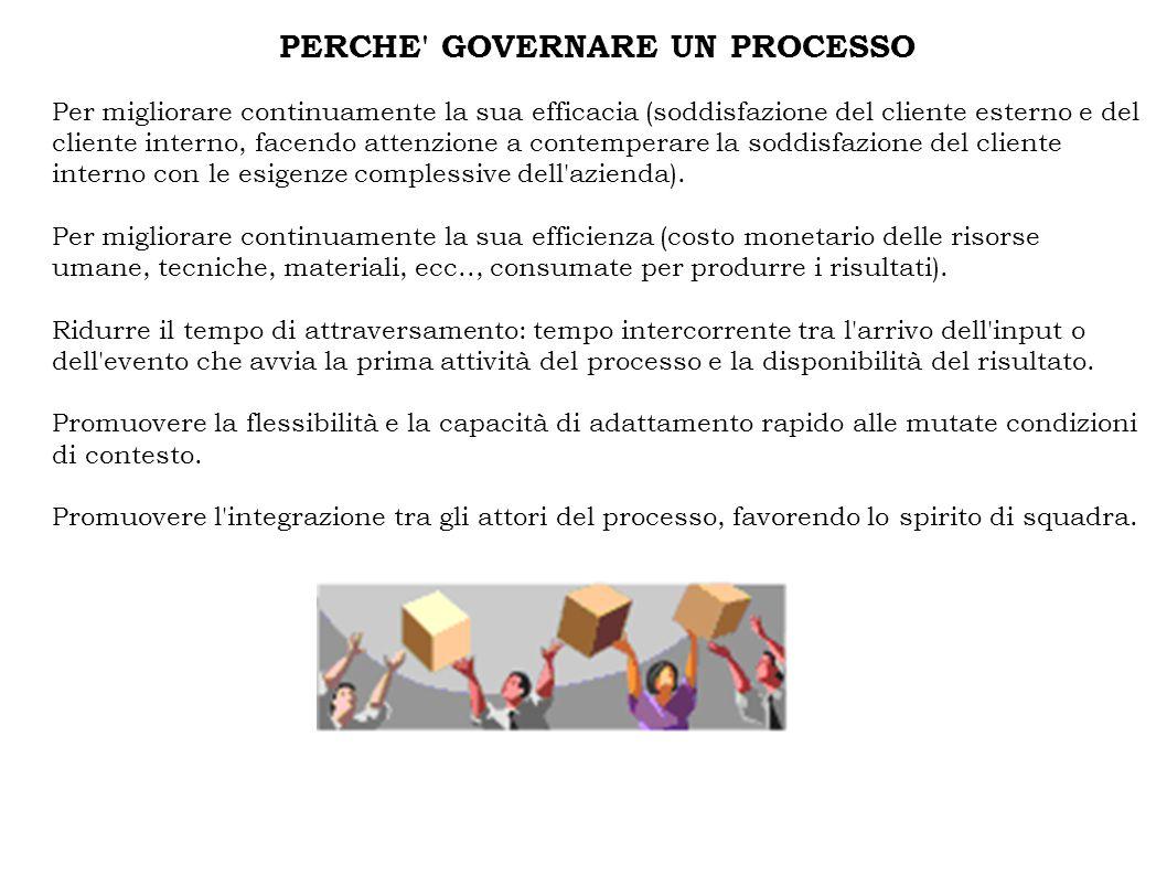 PERCHE' GOVERNARE UN PROCESSO Per migliorare continuamente la sua efficacia (soddisfazione del cliente esterno e del cliente interno, facendo attenzio