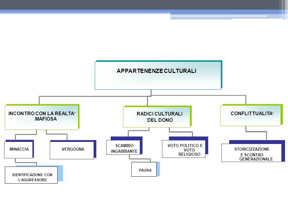 APPARTENENZE CULTURALI INCONTRO CON LA REALTA ' MAFIOSA RADICI CULTURALI DEL DONO MINACCIA VERGOGNA CONFLITTUALITA ' SCAMBIO INGABBIANTE VOTO POLITICO E VOTO RELIGIOSO STORICIZZAZIONE E SCONTRO GENERAZIONALE IDENTIFICAZIONE CON L ' AGGRESSORE PAURA