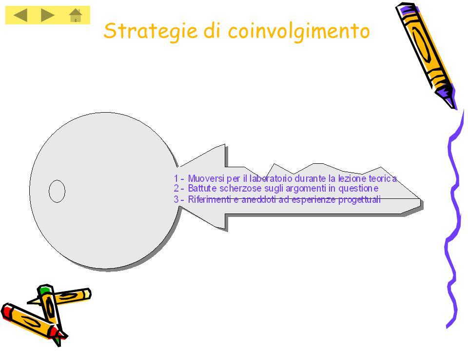 Strategie di coinvolgimento