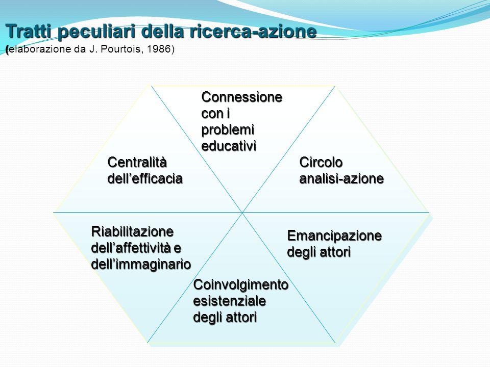 Tratti peculiari della ricerca-azione ( Tratti peculiari della ricerca-azione (elaborazione da J. Pourtois, 1986) Circolo analisi-azione Riabilitazion