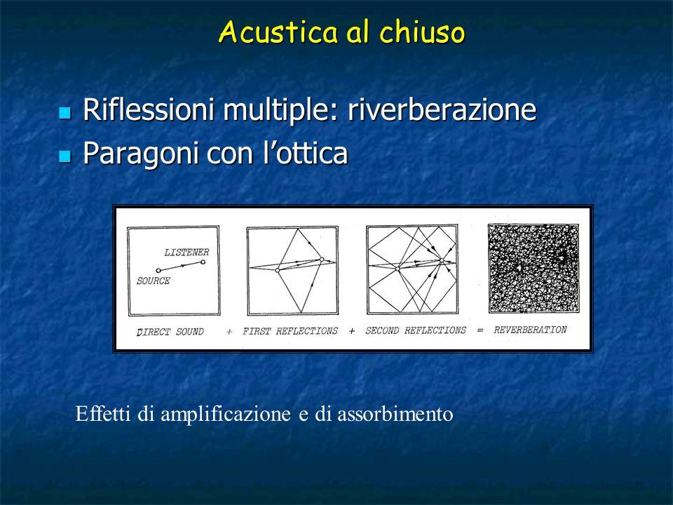 Acustica al chiuso Riflessioni multiple: riverberazione Riflessioni multiple: riverberazione Paragoni con l'ottica Paragoni con l'ottica Effetti di amplificazione e di assorbimento