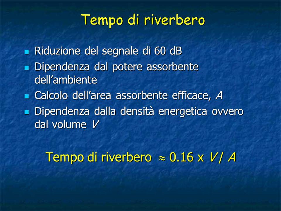 Tempo di riverbero Riduzione del segnale di 60 dB Riduzione del segnale di 60 dB Dipendenza dal potere assorbente dell'ambiente Dipendenza dal potere assorbente dell'ambiente Calcolo dell'area assorbente efficace, A Calcolo dell'area assorbente efficace, A Dipendenza dalla densità energetica ovvero dal volume V Dipendenza dalla densità energetica ovvero dal volume V Tempo di riverbero  0.16 x V / A