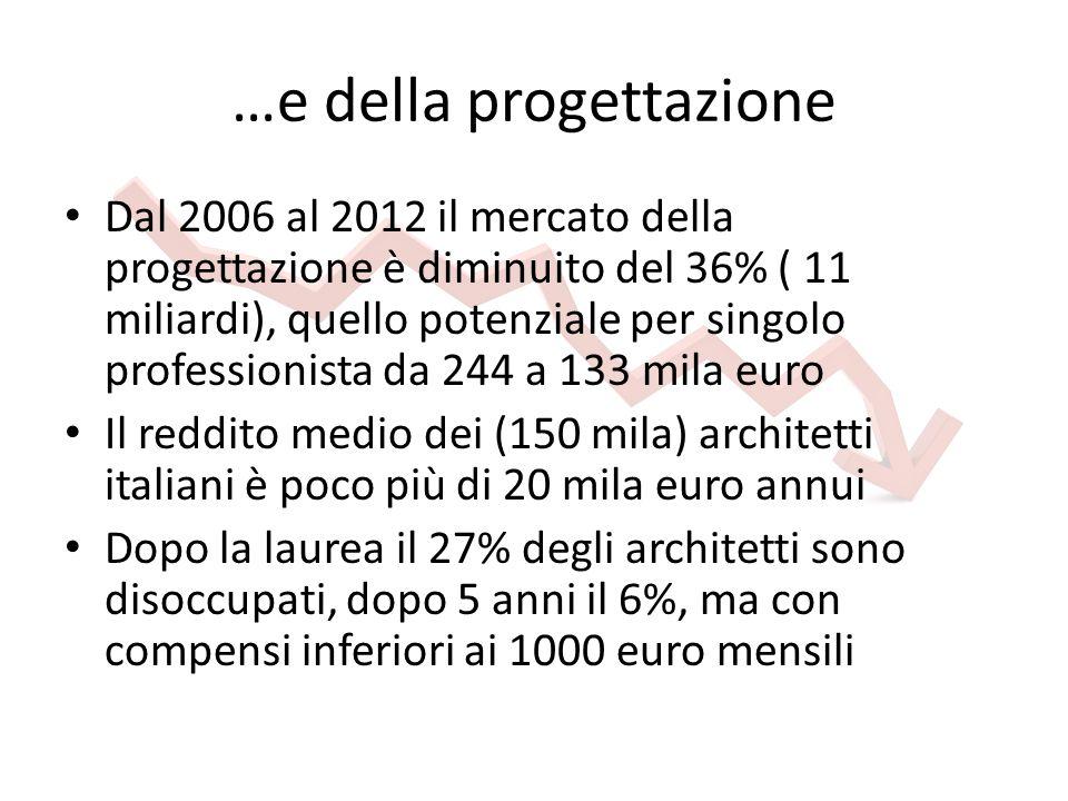 …e della progettazione Dal 2006 al 2012 il mercato della progettazione è diminuito del 36% ( 11 miliardi), quello potenziale per singolo professionista da 244 a 133 mila euro Il reddito medio dei (150 mila) architetti italiani è poco più di 20 mila euro annui Dopo la laurea il 27% degli architetti sono disoccupati, dopo 5 anni il 6%, ma con compensi inferiori ai 1000 euro mensili