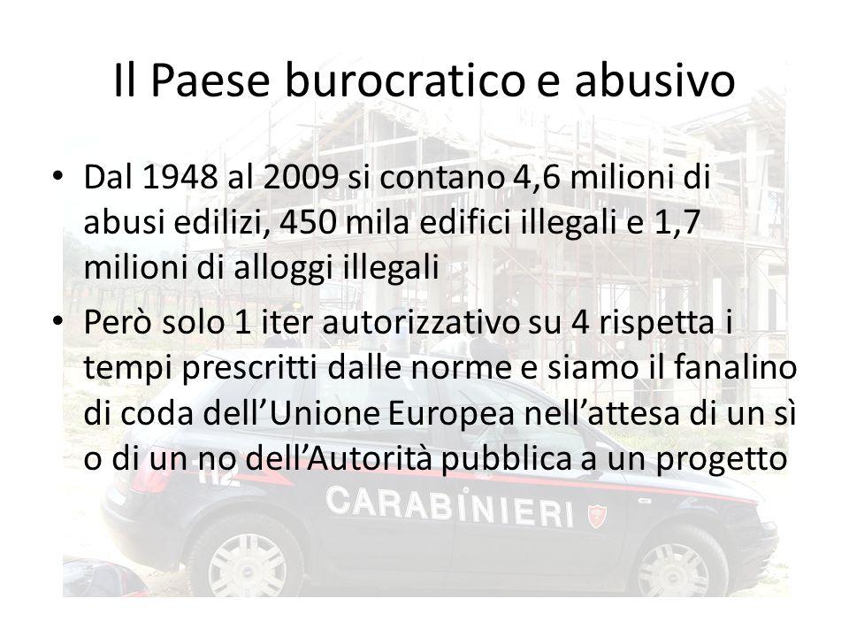 Il Paese burocratico e abusivo Dal 1948 al 2009 si contano 4,6 milioni di abusi edilizi, 450 mila edifici illegali e 1,7 milioni di alloggi illegali Però solo 1 iter autorizzativo su 4 rispetta i tempi prescritti dalle norme e siamo il fanalino di coda dell'Unione Europea nell'attesa di un sì o di un no dell'Autorità pubblica a un progetto